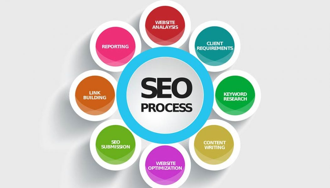 Recruitment SEO – Targeting Clients