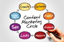 Internet Marketing – An Overview of How to Make it Successful, Fast and Financially Rewarding