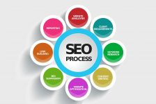 An Overview Of Basic And Effective SEO Tactics
