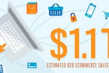 Fundamentals Of An E-Commerce Website