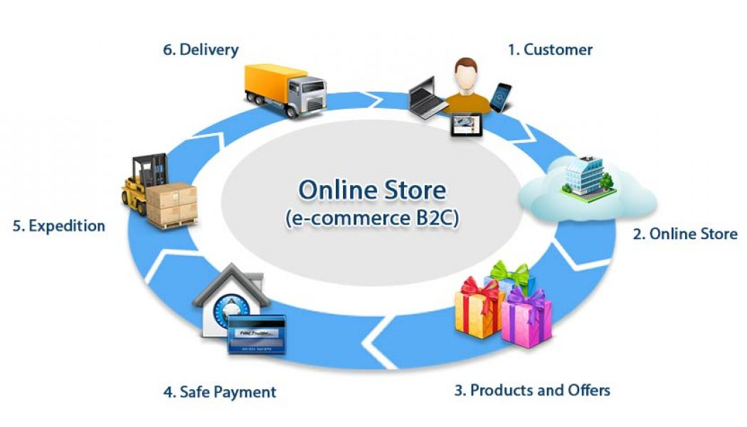Starting an eCommerce Business From Scratch
