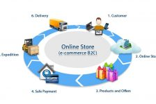 Ecommerce: Merchant Account and Credit Card Processing